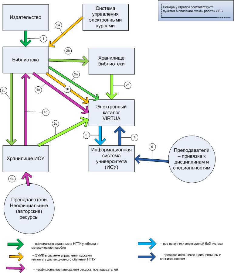 Схема пополнения ЭБС НГТУ